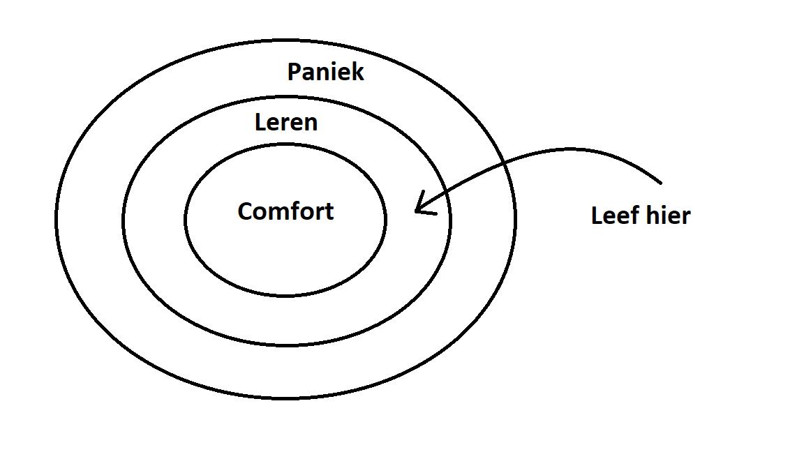 Hoe je comfortzone je succes beïnvloedt - Advies4KMO